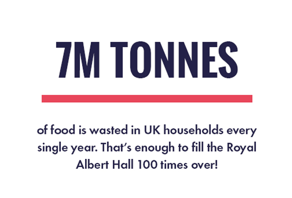 7 Million Tonnes of Wasted Food each year