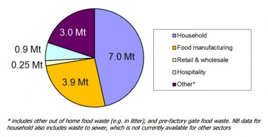 Graph showing how much food is wasted in the UK in all sectors